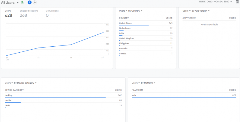 GOOGLE ANALYTICS SET UP