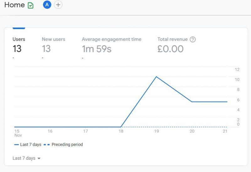 The new homepage Google Analytics G4